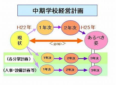 %E4%B8%AD%E6%9C%9F%E5%AD%A6%E6%A0%A1%E7%B5%8C%E5%96%B6%E8%A8%88%E7%94%BB.JPG