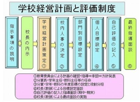 %E5%AD%A6%E6%A0%A1%E7%B5%8C%E5%96%B6%E8%A8%88%E7%94%BB%E3%81%A8%E8%A9%95%E4%BE%A1%E5%88%B6%E5%BA%A6.jpg
