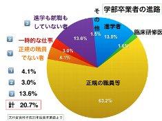 %E5%AD%A6%E9%83%A8%E5%8D%92%E6%A5%AD%E8%80%85%E3%81%AE%E9%80%B2%E8%B7%AF.jpg