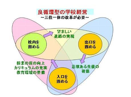校長通信: 学校経営~良循環型の学校づくり