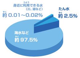 %E5%9C%B0%E7%90%83%E4%B8%8A%E3%81%AE%E6%B0%B4%E3%81%AE%E5%86%85%E8%A8%B3%EF%BC%88%E3%82%B5%E3%83%B3%E3%83%88%E3%83%AA%E3%83%BC%EF%BC%89.jpg