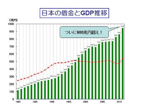 H24.2.1_1%E6%97%A5%E6%9C%AC%E3%81%AE%E5%80%9F%E9%87%91%E3%81%A8GDP%E6%8E%A8%E7%A7%BB.jpg