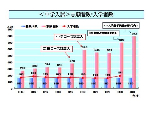 中学志願者グラフ.jpg