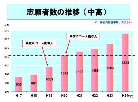 中高志願者数の推移.jpg