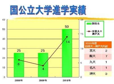 国公立大学進学実績.JPG