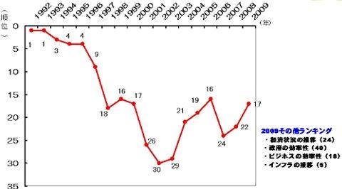 国際競争力ランキング.JPG
