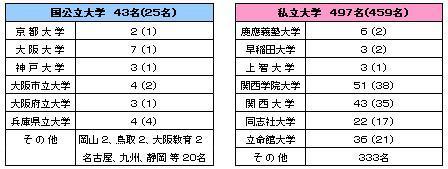 大学入試データ.JPG