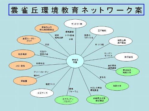 環境ネットワーク.JPG