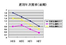 遅刻者グラフ.jpg