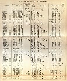 Mendeleev_Table_5th_II.jpg